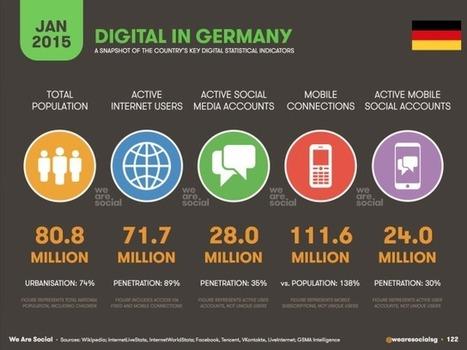 Nutzerzahlen für Facebook, Twitter und Co. in Deutschland gemäß We Are Social | Digital | Scoop.it