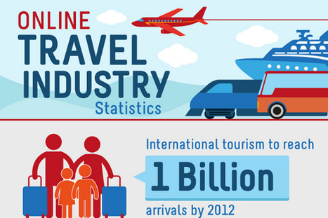 44 Leisure Industry Statistics and Trends | World Trends | Scoop.it