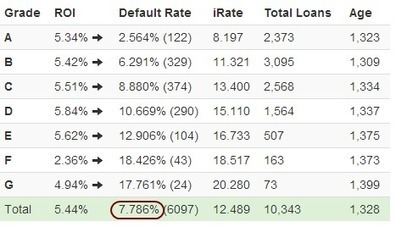 Default Rates at Lending Club and Prosper | Digital Finance | Scoop.it