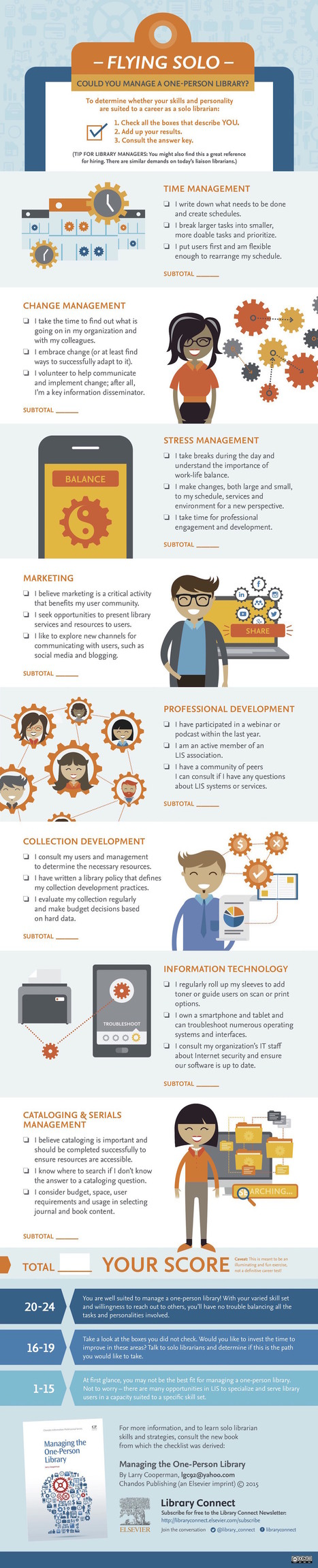 Managing a one-person library #infographic | We are Teacher-Librarians | Scoop.it