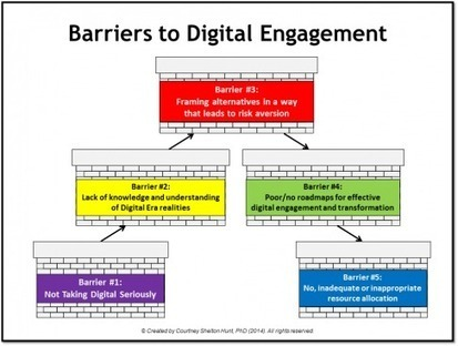 5 Main Barriers to Digital Engagement - Business 2 Community | Digital-News on Scoop.it today | Scoop.it