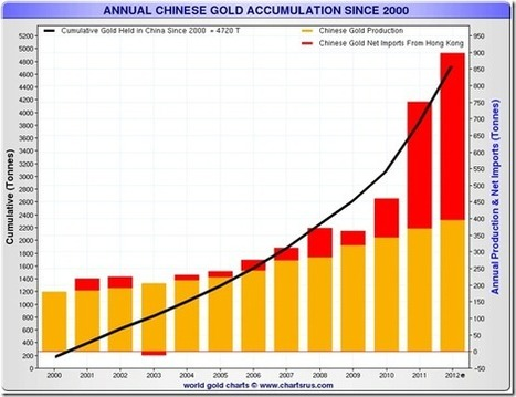 Chart of Annual Chinese Gold Accumulation Since 2000 « Jim Sinclair's Mineset | Gold and What Moves it. | Scoop.it