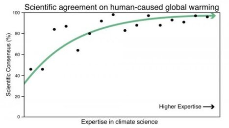 97% of climate scientists agree on human-caused global warming | Amazing Science | Scoop.it