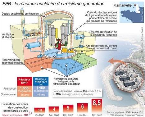 Nucléaire : le réacteur EPR, chantier de tous les records | Veille Singapour | Scoop.it
