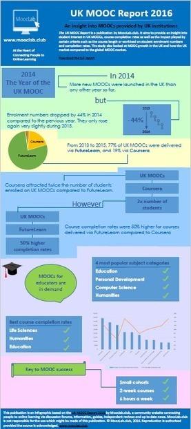 """Infographie : """"UK MOOC Report 2016""""   Sciences du numérique et e-education   Scoop.it"""