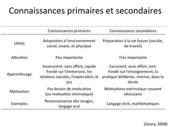 Quelques éléments de la psychologie cognitive pour aider les professionnels à concevoir des situations d'apprentissages — Centre Alain Savary - Education prioritaire - ifé | L'eVeille | Scoop.it