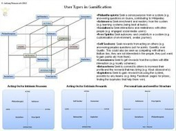 User Types - Andrzej's Blog | Ecological Intelligence | Scoop.it