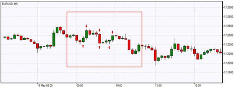Forex Scalping   Scalping Strategy   IFC Markets   Finance   Scoop.it
