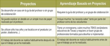 """Proyectos"" vs Aprendizaje Basado en Proyectos | Recull diari | Scoop.it"