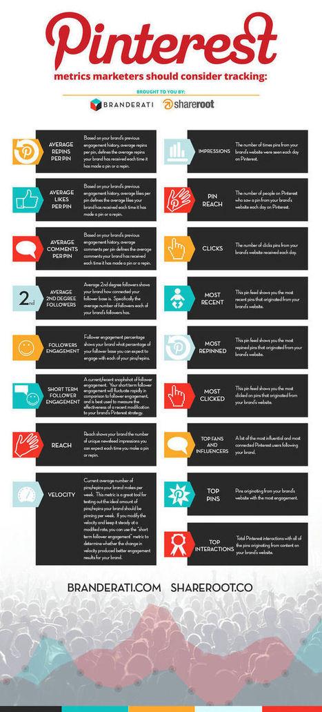 Pinterest and Interest Tracking | Social Media Today | Social Media | Scoop.it