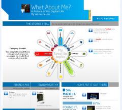 L'infographie de votre identité numérique : What About Me   Moodle and Web 2.0   Scoop.it