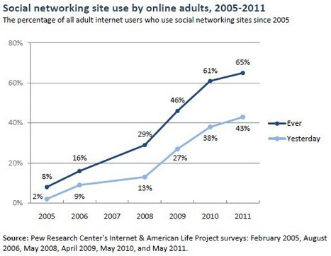 65% of online adults use social networking sites | Online News Squared | Scoop.it