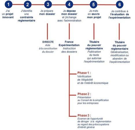 France Expérimentation : lancement du 1er appel à projets | Le portail des ministères économiques et financiers | entrepreneurship - collective creativity | Scoop.it