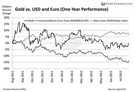 Gold, the Dollar, and the Euro – The Bottom Line - Casey Research | Gold and What Moves it. | Scoop.it