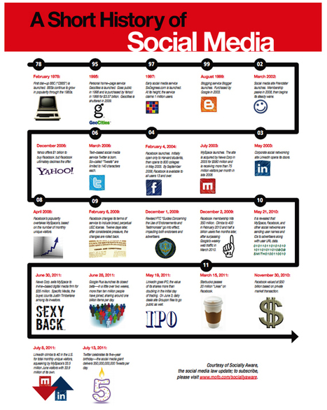 "Do You Remember What ""Social"" Was Before Facebook? [Infographic] - SocialTimes.com 