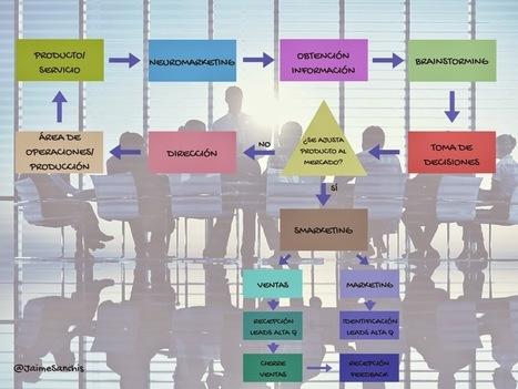 Uso de Neuromarketing & Smarketing en Empresa. - CALIDAD SOCIAL MEDIA | Calidad Social Media | Scoop.it