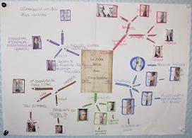Le XVIIIème siècle et les Lumières: du mind mapping au mindscapping | Art of Hosting | Scoop.it