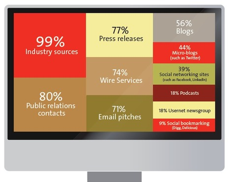 Survey shows how business journalists rely on social media | MarketingHits | Scoop.it