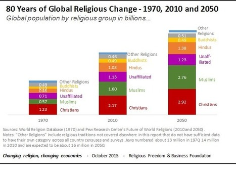 How religious will the world be in 2050? | sociology of the Web | Scoop.it