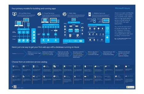 VT Technology Blog: Azure Infographics | VT Technology Blog | Scoop.it