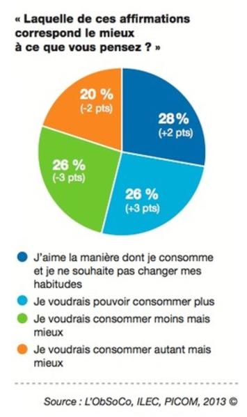 Plus pauvres, les Français hyper-consomment autrement | Solutions locales | Scoop.it