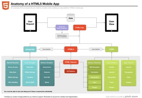 HTML5 Trends and More | Functional Finds - Design, Technology & Media | Scoop.it