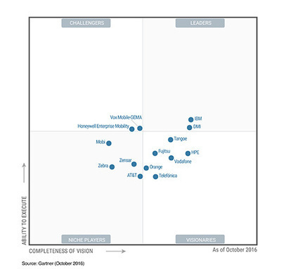 DMI Recognized as a Leader in Gartner Magic Quadrant Report Two Years in a Row | Enterprise Mobility | Scoop.it
