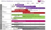 Hôpital Numérique, un programme en marche | le monde de la e-santé | Scoop.it