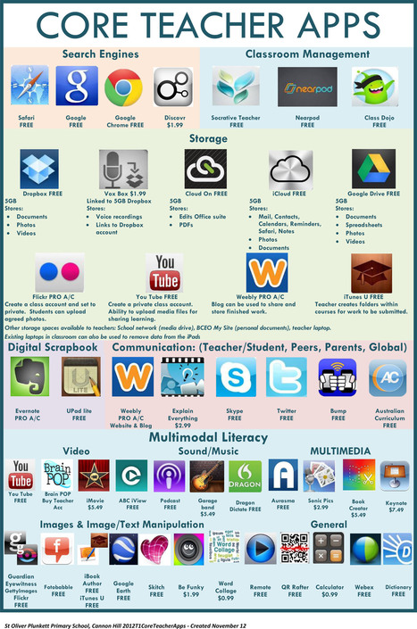 47 Core Teacher Apps: A Visual Library Of Apps For Teachers | educational technology for teachers | Scoop.it