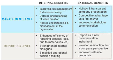 Corporate Secretary | How valuable is integrated reporting? | Valuing non-financial performance | Scoop.it