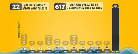 INFOGRAPHICS - Launch Dates of The 617 New gTLDs - New top level domains | .london | Scoop.it