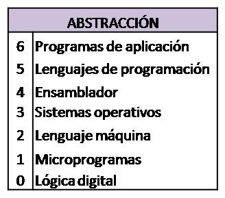 la abstracción en la lógica computacional | LA ABSTRACCIÓN | Scoop.it