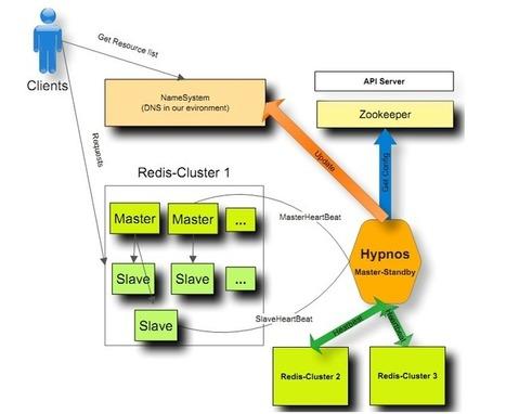 Data&storage » Largest Redis Clusters Ever | EEDSP | Scoop.it