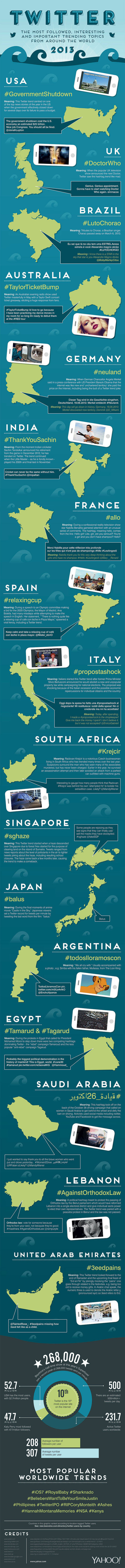 "The Top Twitter Trends Of 2013 [INFOGRAPHIC] | ""#Google+, +1, Facebook, Twitter, Scoop, Foursquare, Empire Avenue, Klout and more"" 