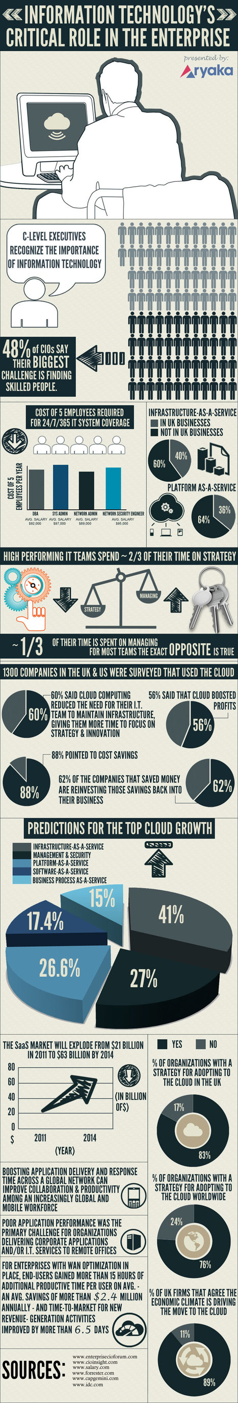 INFOGRAPHIC: Critical Role In The Enterprise | Cloud Central | Scoop.it