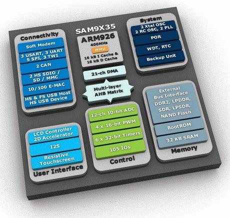 5 New Atmel SAM9 Processors: SAM9G15, SAM9G25, SAM9G35, SAM9X25, and SAM9X35 | Embedded Systems News | Scoop.it