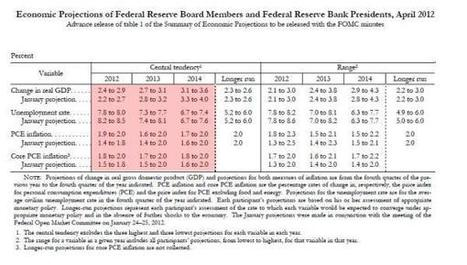 Fed Releases New Economic Forecast, Sees Deteriorating Economy, Up To 8.2% Unemployment At Year End | ZeroHedge | Gold and What Moves it. | Scoop.it