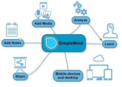 simplemind - Herramienta para elaborar mapas mentales | Educacion, ecologia y TIC | Scoop.it