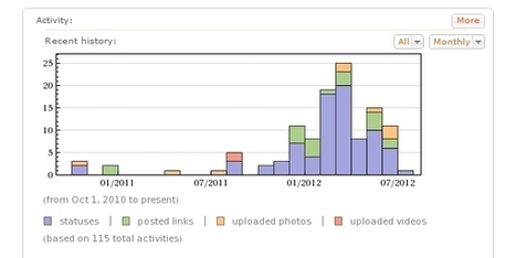 WolframAlpha Launches Personal Analytics for Facebook | Wiki_Universe | Scoop.it