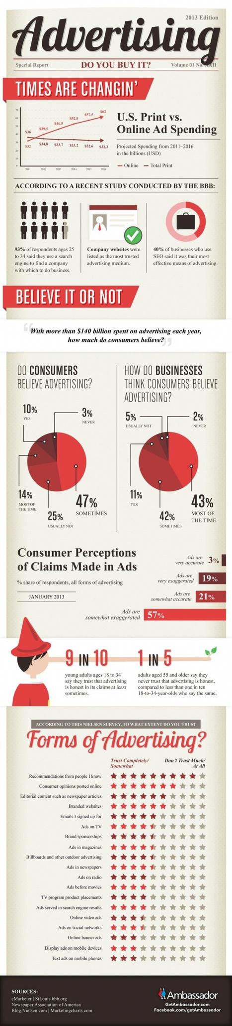 Publicité : les temps ont changé | marketing opérationnel | Scoop.it