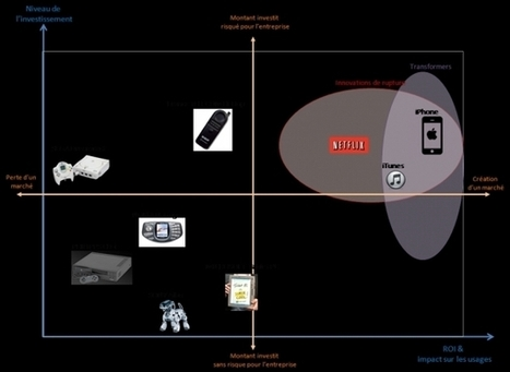Et si l'innovation et le digital ne pouvaient pas aider les grandes entreprises à se transformer ? (1ère partie) | Digital World | Scoop.it
