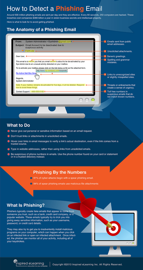 How to detect a Phishing email [Infographic] | Time to Learn | Scoop.it