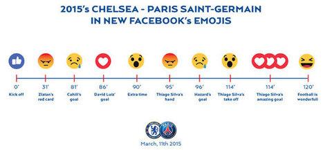 Facebook propose cinq nouvelles émotions, en plus du bouton J'Aime | Réseaux sociaux pour l'entreprise | Scoop.it