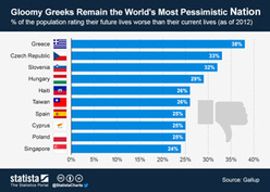 Chart: Gloomy Greeks Remain the World's Most Pessimistic Nation   Statista   euronews Generation Y   Scoop.it