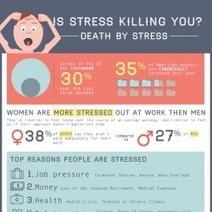 Is Stress Killing You?[INFOGRAPHIC] | Did you know? | Scoop.it
