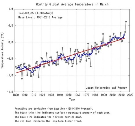 You Just Lived Through the Hottest March on Record. And February. And January. And December. And ... | Knowmads, Infocology of the future | Scoop.it
