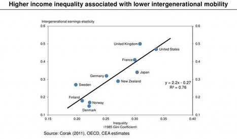 Freakonomics » Is Higher Income Inequality Associated with Lower Intergenerational Mobility? | Inequality | Scoop.it