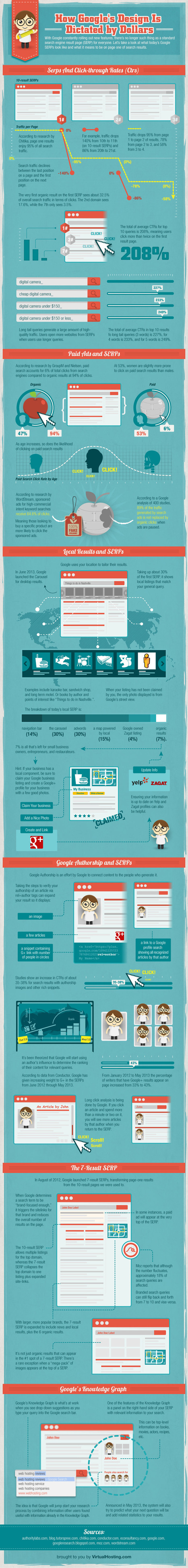 What's Behind The New Google Design? Understanding Google's Search Results Page (Infographic) | What's New At Social Media | Scoop.it