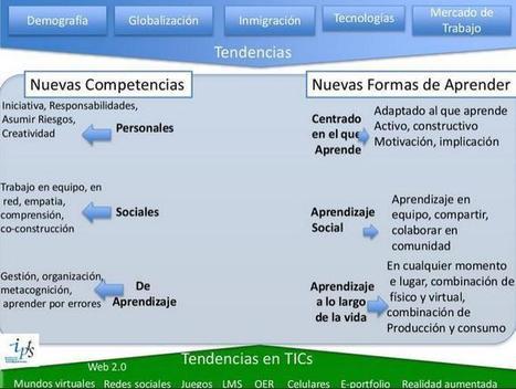 Tecnología en la Universidad - Innovando el Camino | Presentación | Educación a Distancia (EaD) | Scoop.it