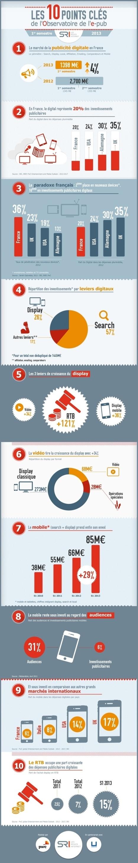 La publicité digitale, un marché à 2,8 milliard... | Ingénierie de la connaissance | Scoop.it